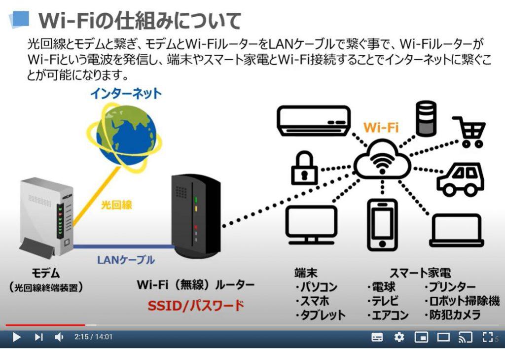 Wi-Fiの仕組みについて