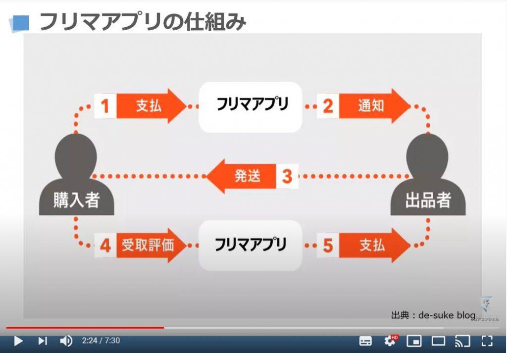 フリマアプリの仕組み(エスクロー方式)