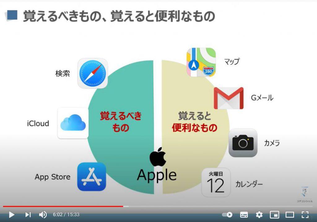 Appleサービス:覚えるべきアプリ・覚えると便利なアプリ
