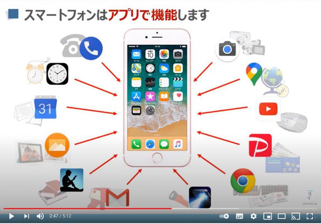 スマートフォンはアプリで機能する