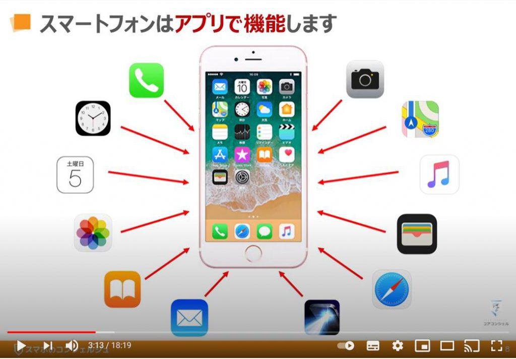 初級コース:スマートフォンはアプリで機能する