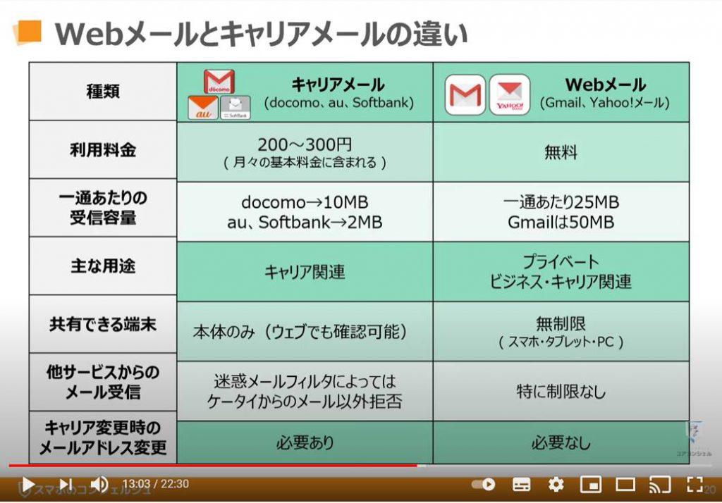 アカウント登録方法:メールの種類(Webメールとキャリアメールの違い)