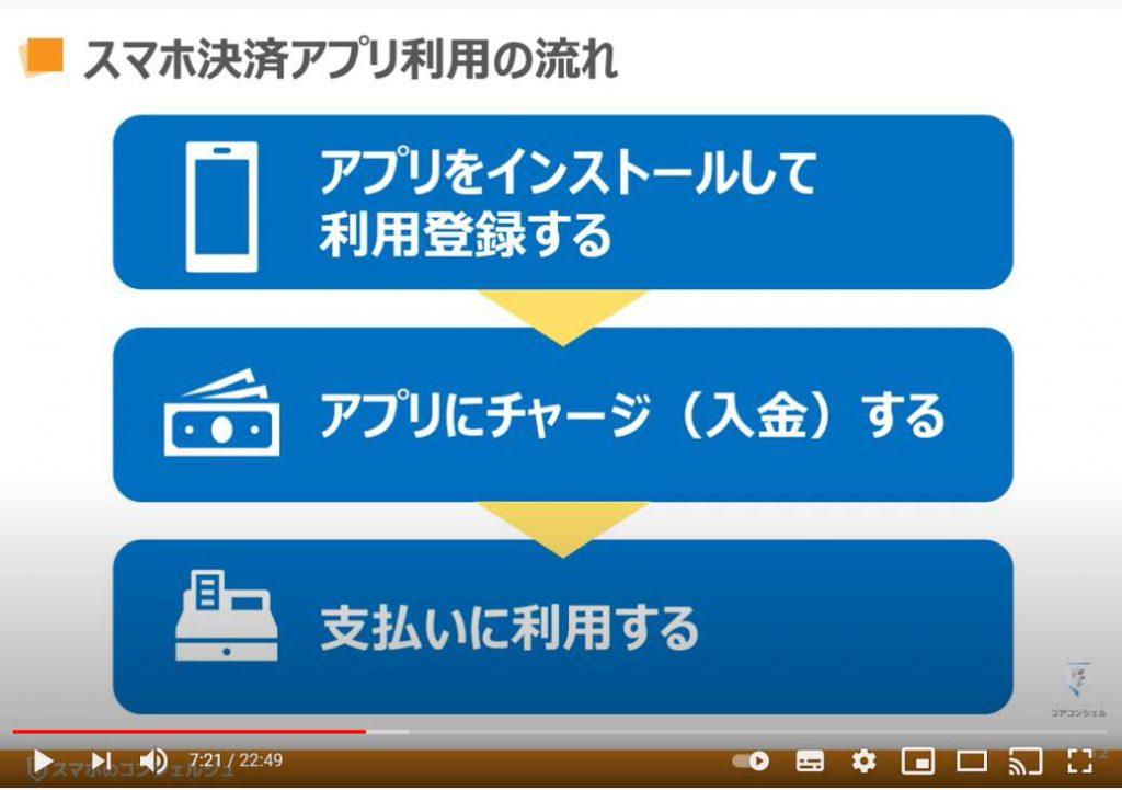 Paypay(ペイペイ)の使い方:スマホ決済アプリの利用の流れ
