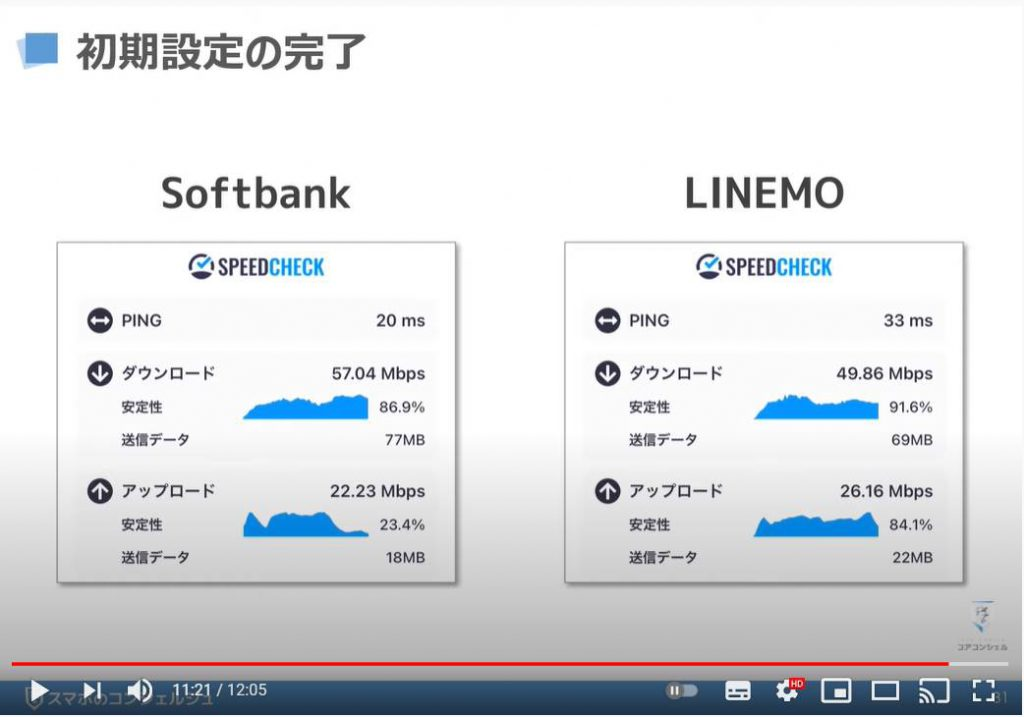 「LINEMO(ラインモ)の乗換手続き」回線切り替え・APN設定、My Menuの初期設定:通信速度
