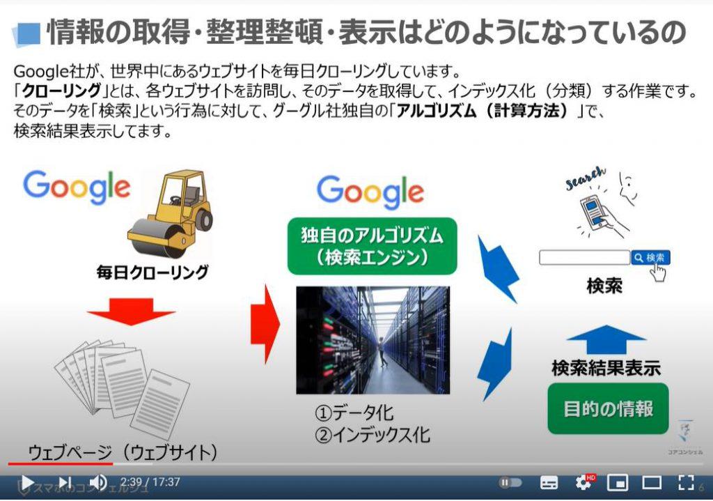 絶対に知っておきたい検索の仕組み(Googleの検索エンジン):情報の取得・整理整頓・表示はどのようになっているの?