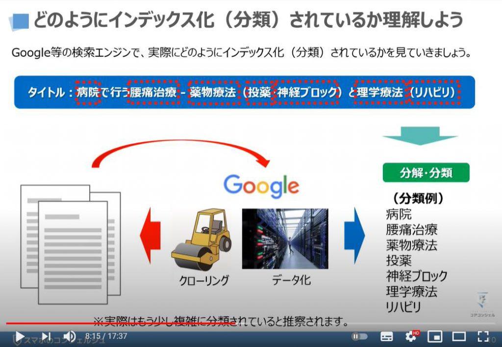 絶対に知っておきたい検索の仕組み(Googleの検索エンジン):どのようにインデックス化(分類)されているか理解しよう