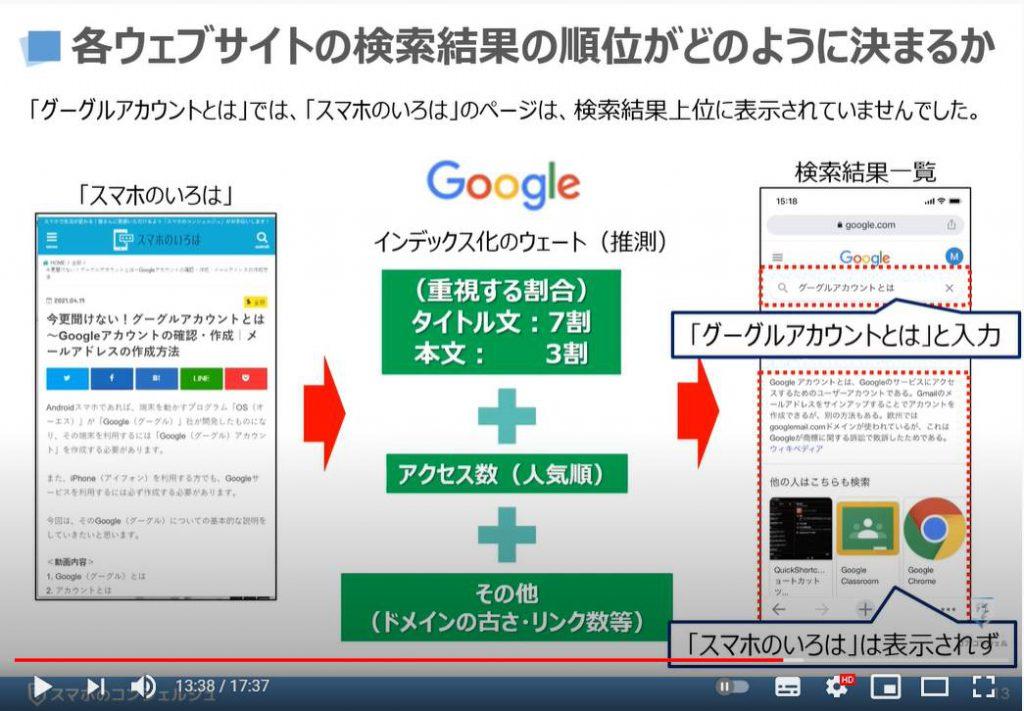 絶対に知っておきたい検索の仕組み(Googleの検索エンジン):各ウェブサイトの検索結果の順位がどのように決まるか