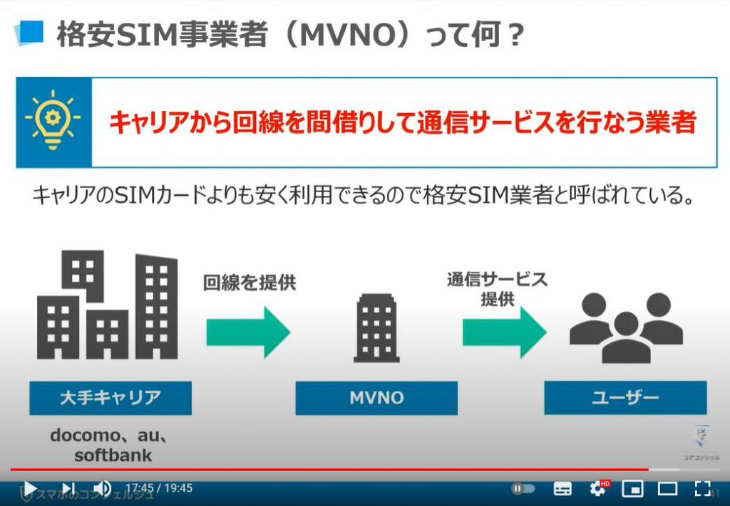 質問の多いスマホ用語について丁寧に解説:格安SIM(MVNO)って何?