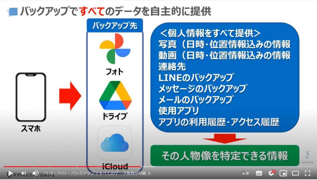 グーグルとアップルの狙い:バックアップですべてのデータ取得が可能