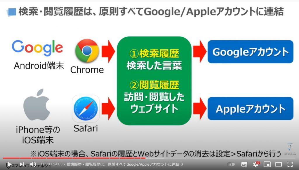 グーグルとアップルの狙い:検索履歴・閲覧履歴は、原則すべてGoogle/Appleアカウントに連結
