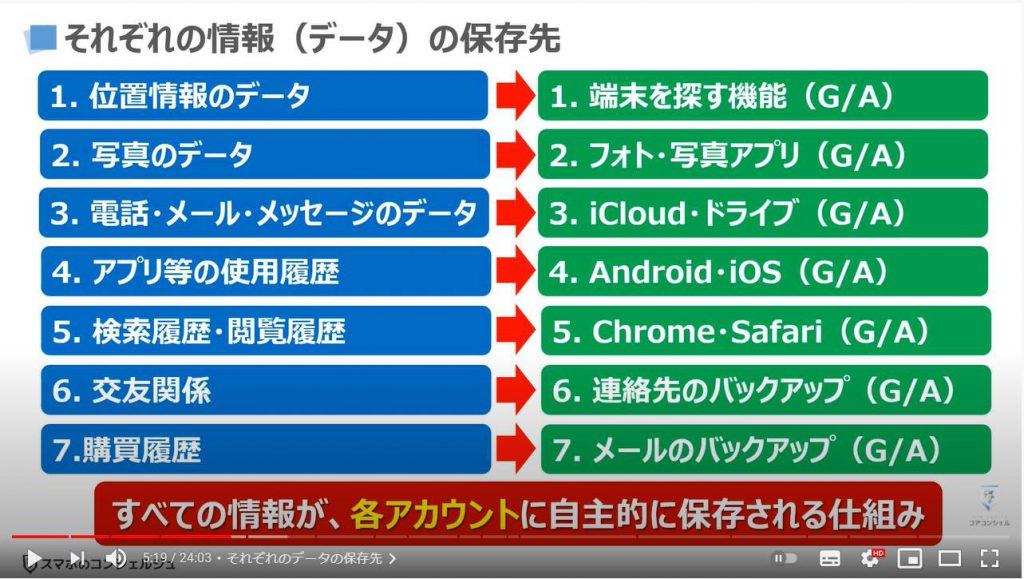 グーグルとアップルの狙い:それぞれのデータの保存先