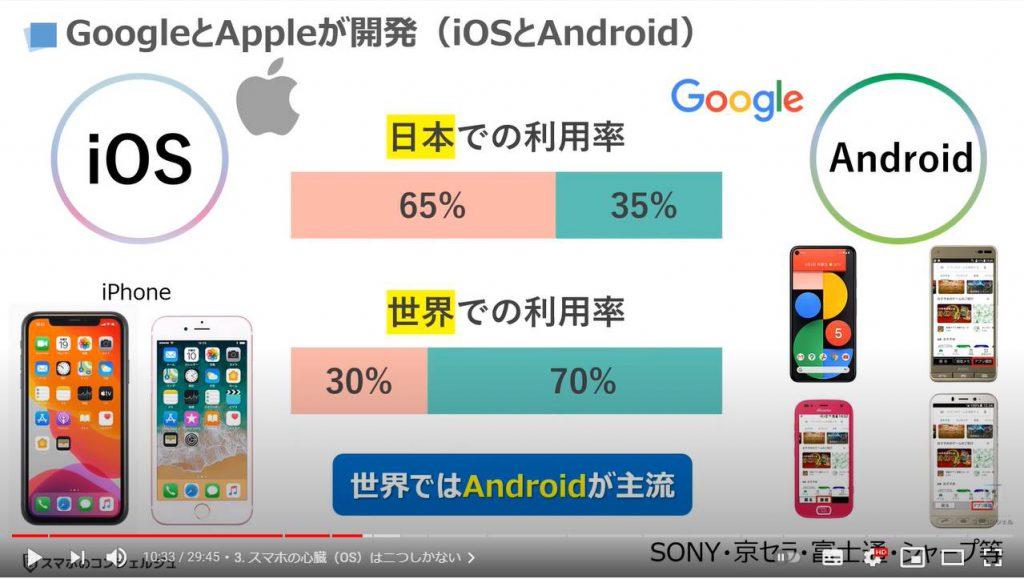 スマホの基本15選:スマホのOSは二つ(AndroidとiOS)