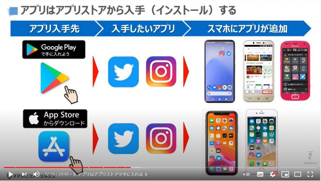 スマホの基本15選:アプリはアプリストアで入手